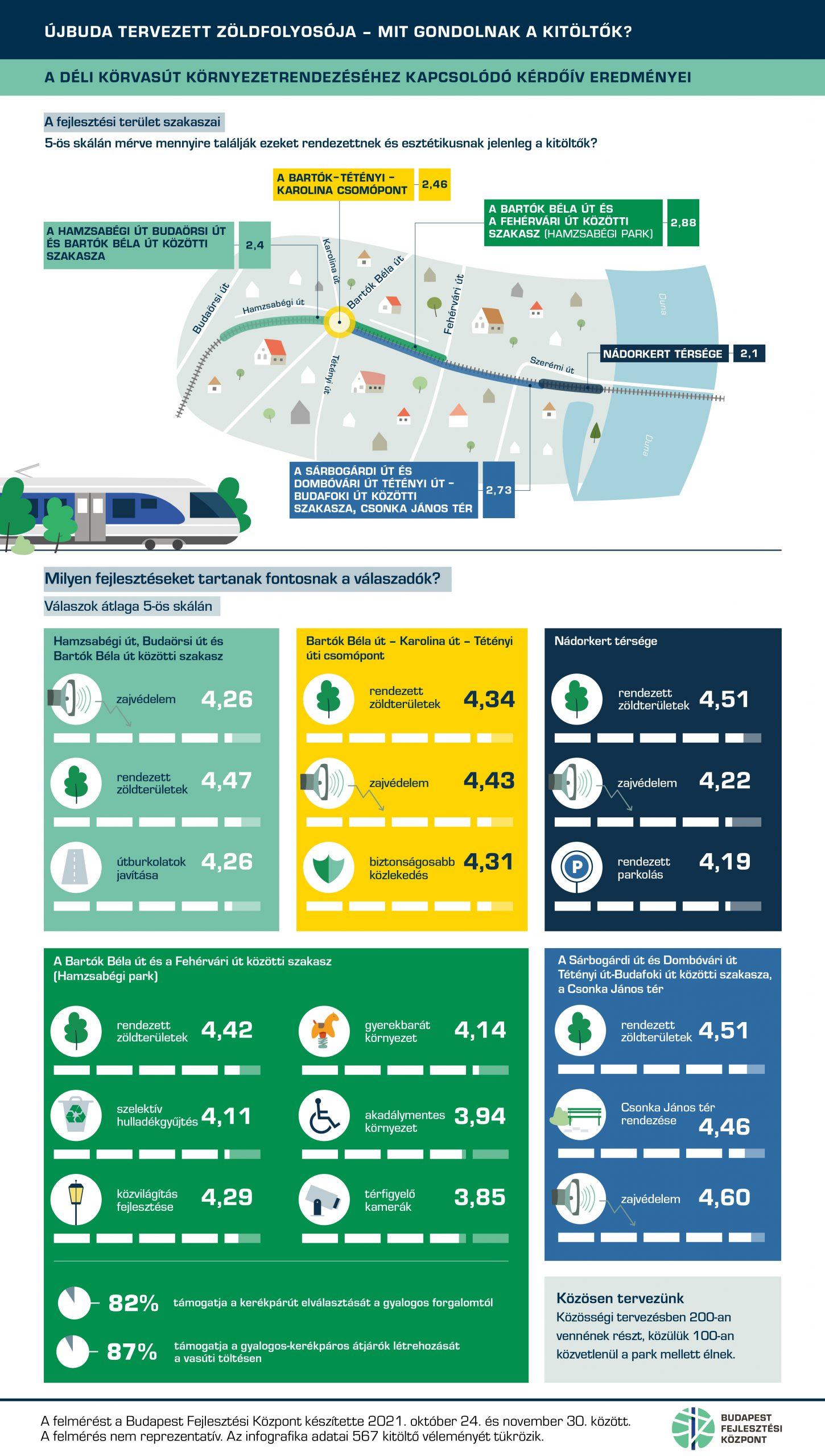 Déli Körvasút környezetrendezése infografika